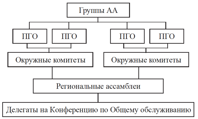 AAGroupServiceStructure-me.png