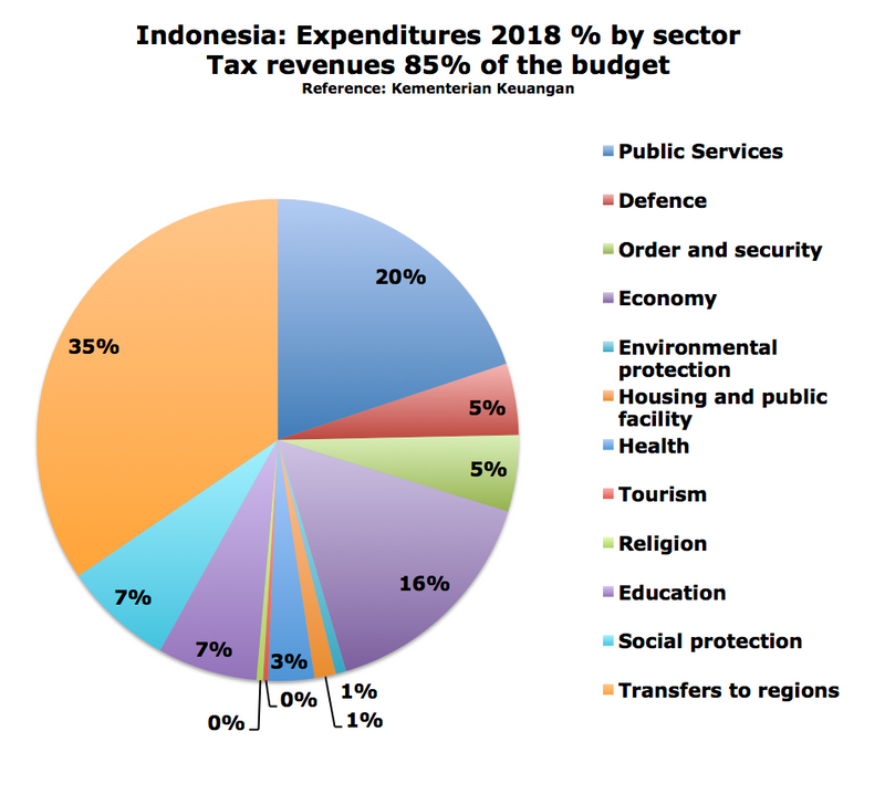 Indonesia%20expenditures-me.png