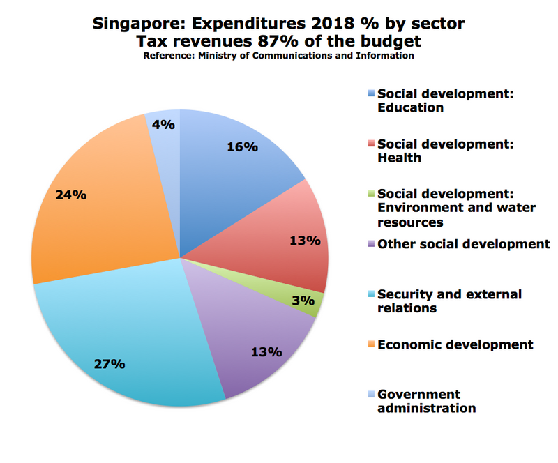 Singapore%20expenditures-me.png