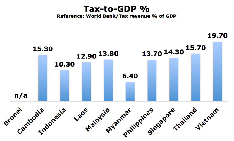 Tax%20to%20GDP-me.png